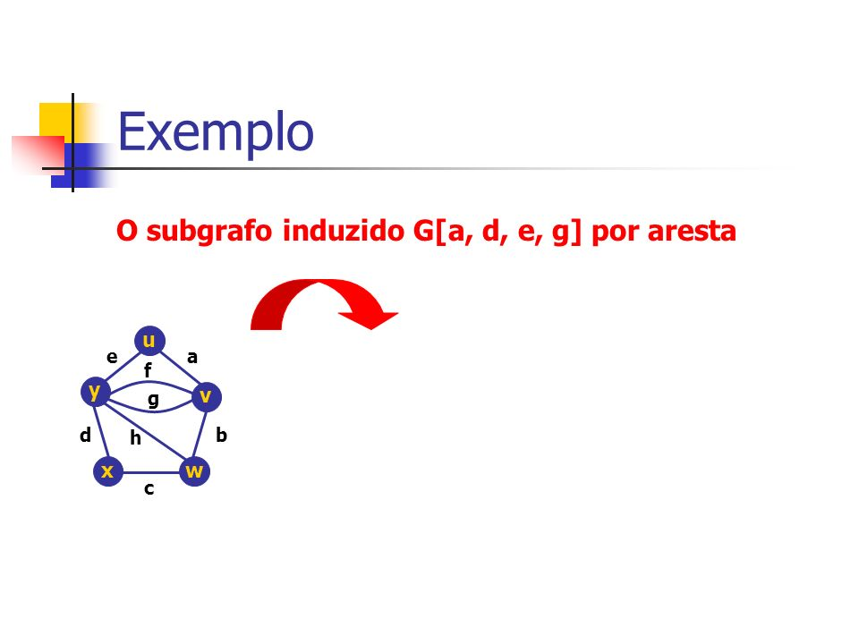 Exemplo O subgrafo induzido G[a, d, e, g] por aresta u y v x w e a f g